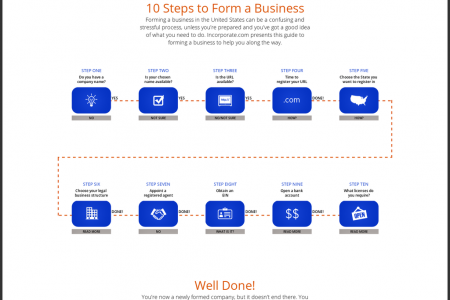 10 Steps to Form a Business Infographic