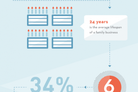 10 Surprising Facts about Family Businesses Infographic