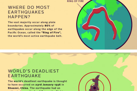 10 Things Every Geographer Should Know About Earthquakes Infographic