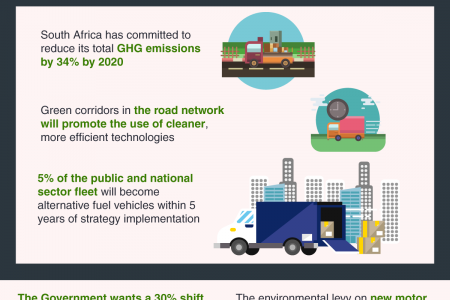 10 Things we learnt from South Africa's Draft Green Transport Strategy Infographic