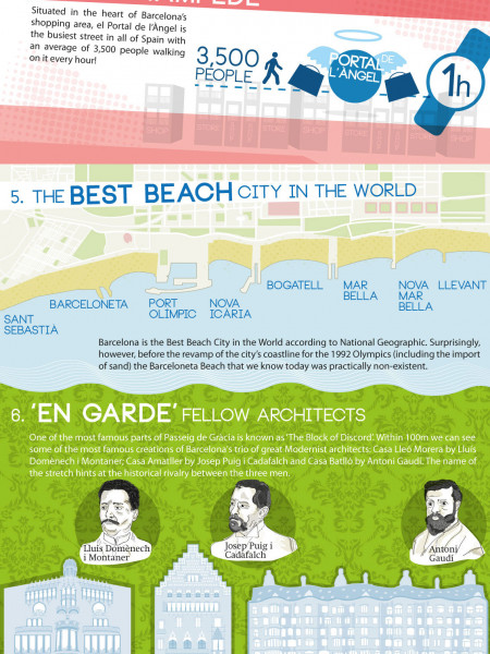 10 Things You Didn't Know About Barcelona  Infographic
