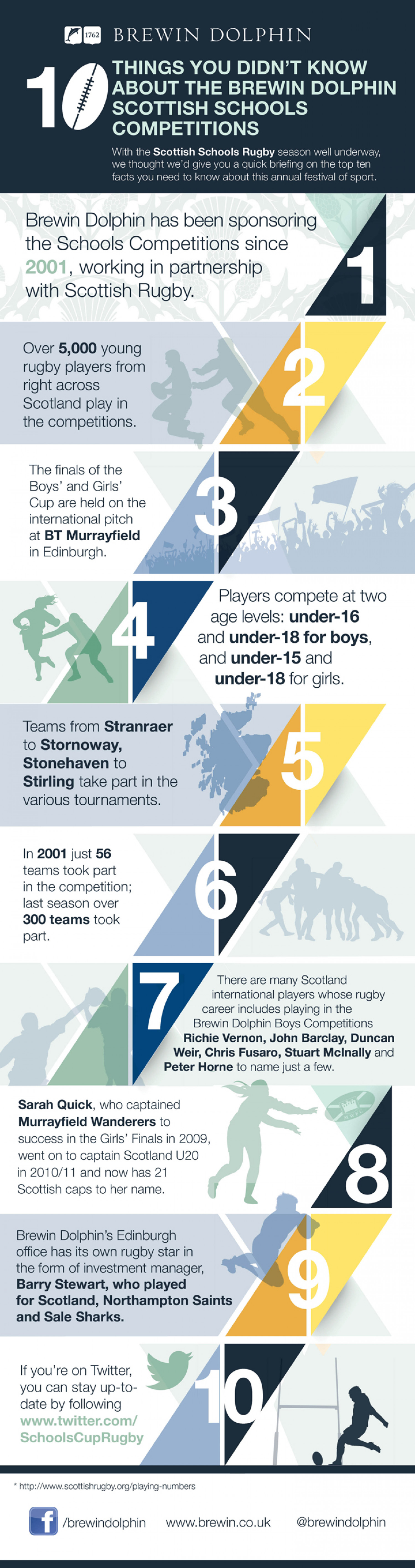 10 things you didn't know about Brewin Dolphin Scottish Schools Rugby Competition  Infographic