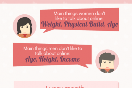 10 things you didn't know about online dating Infographic