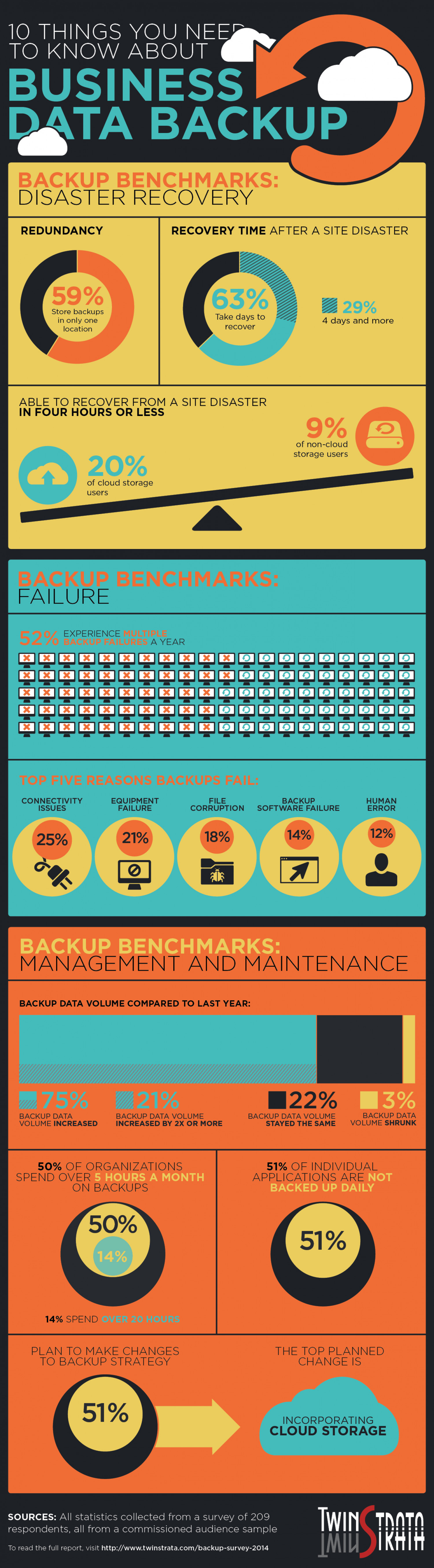 10 things you need to know about business data backup Infographic