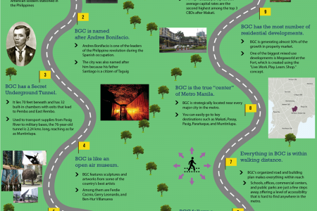 10 Things You Probably Don't Know About Bonifacio Global City Infographic
