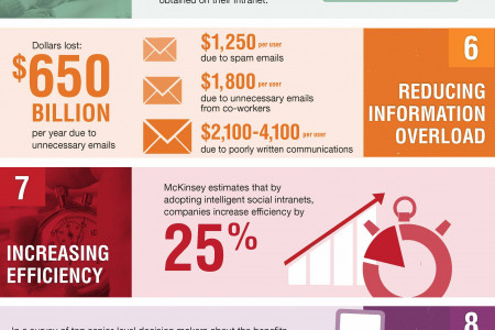 10 Things Your Intranet Could Be Doing For You Right Now Infographic