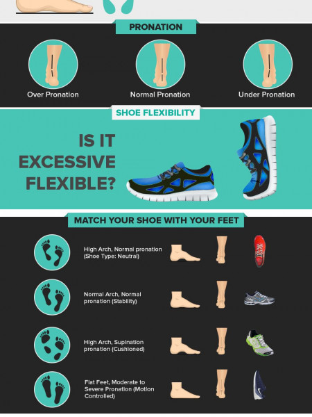 10 tips to choose the right shoes for your feet Infographic