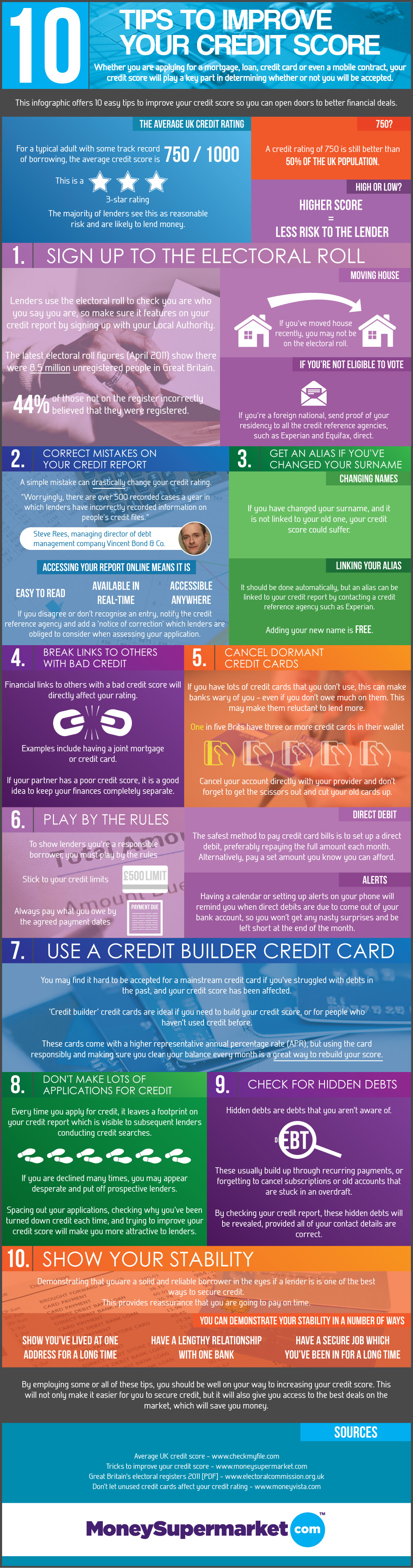 10 tips to improve your credit score visual ccuart Image collections