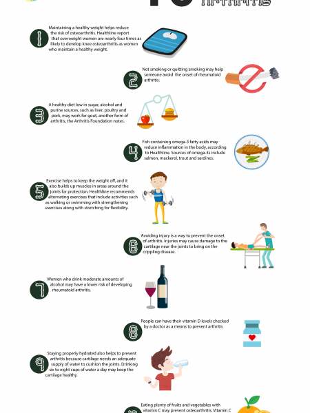 10 Tips to Prevent Arthritis Infographic