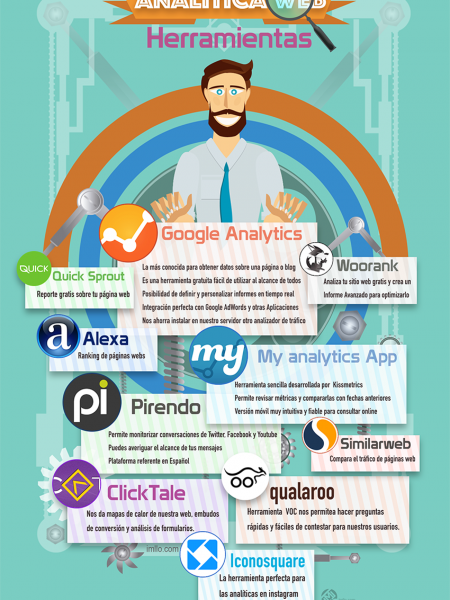 10 tools web analytic Marketing Social Media Infographic