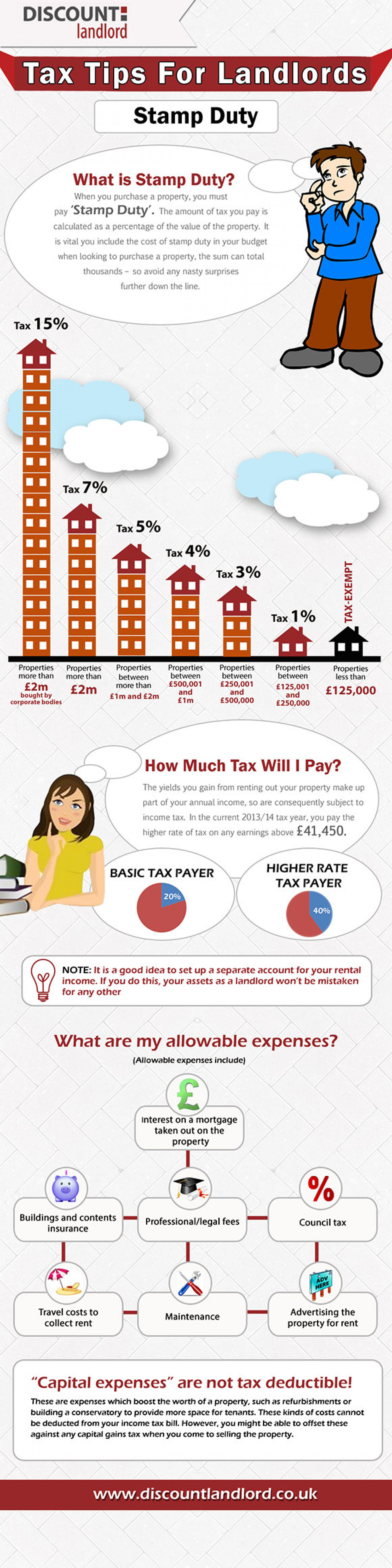 10 Top Tips for Landlords Infographic
