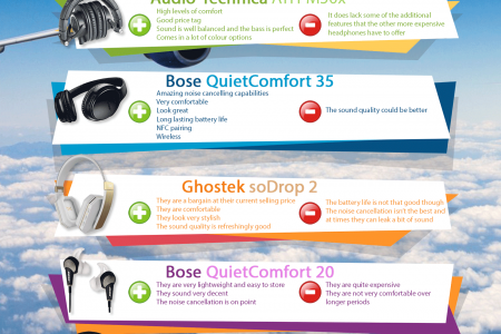 10 Travel-friendly Headphones That Will Make Any Trip More Enjoyable Infographic