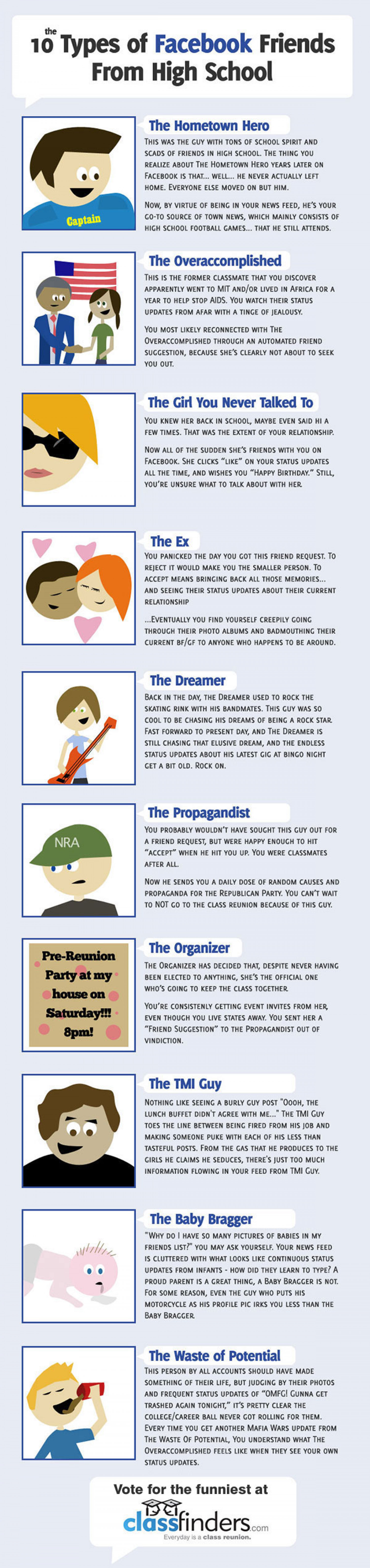 10 Types of Facebook Friends from High School  Infographic