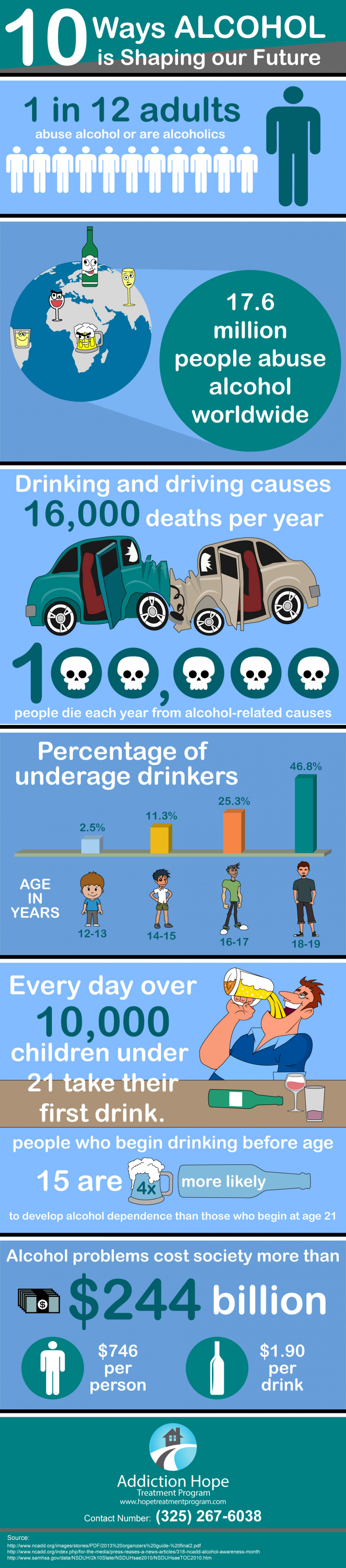10 Ways Alcohol is Shaping our Future | Addiction Hope Treatment Program Infographic