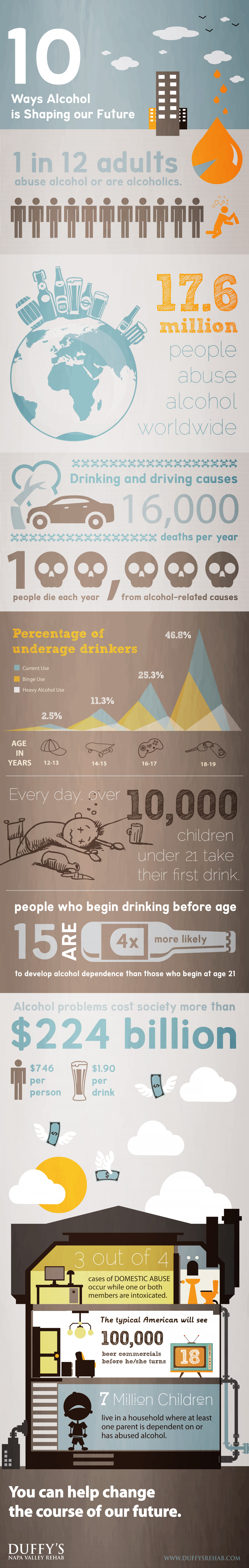 10 Ways Alcohol is Shaping our Future Infographic