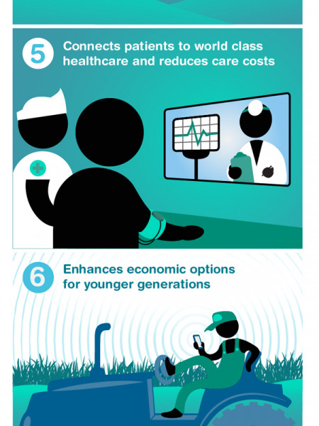 10 Ways Broadband Helps Rural Communities  Infographic