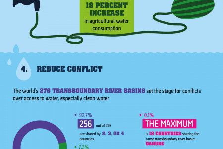 10 Ways Clean Water Can Change the World Infographic