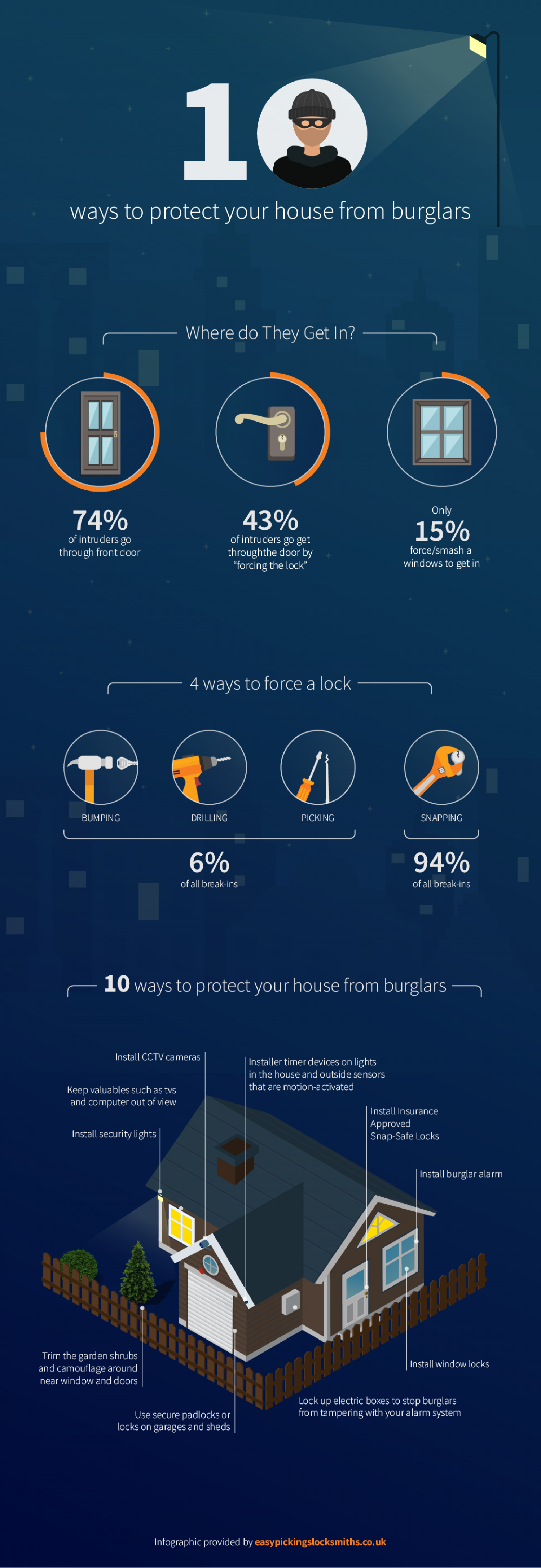 10 Ways to Protect Your House from Burglars Infographic