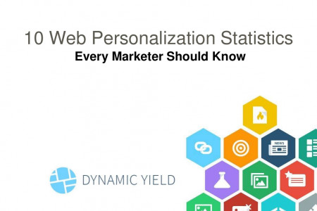 10 Web Personalization Statistics Every Marketer Should Know Infographic