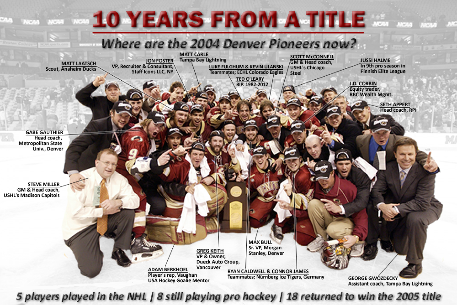 10 Years From a Title Infographic