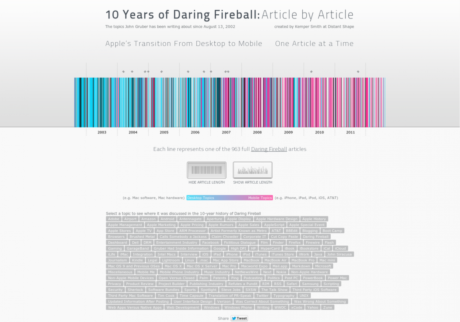 10 Years of Daring Fireball Infographic