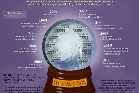 10 Years of Hurricane Predictions Infographic