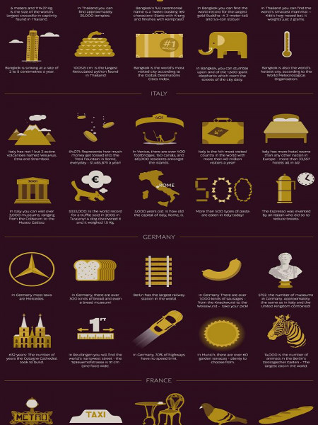 100 Facts From Around the World For Our 100th Aircraft Infographic