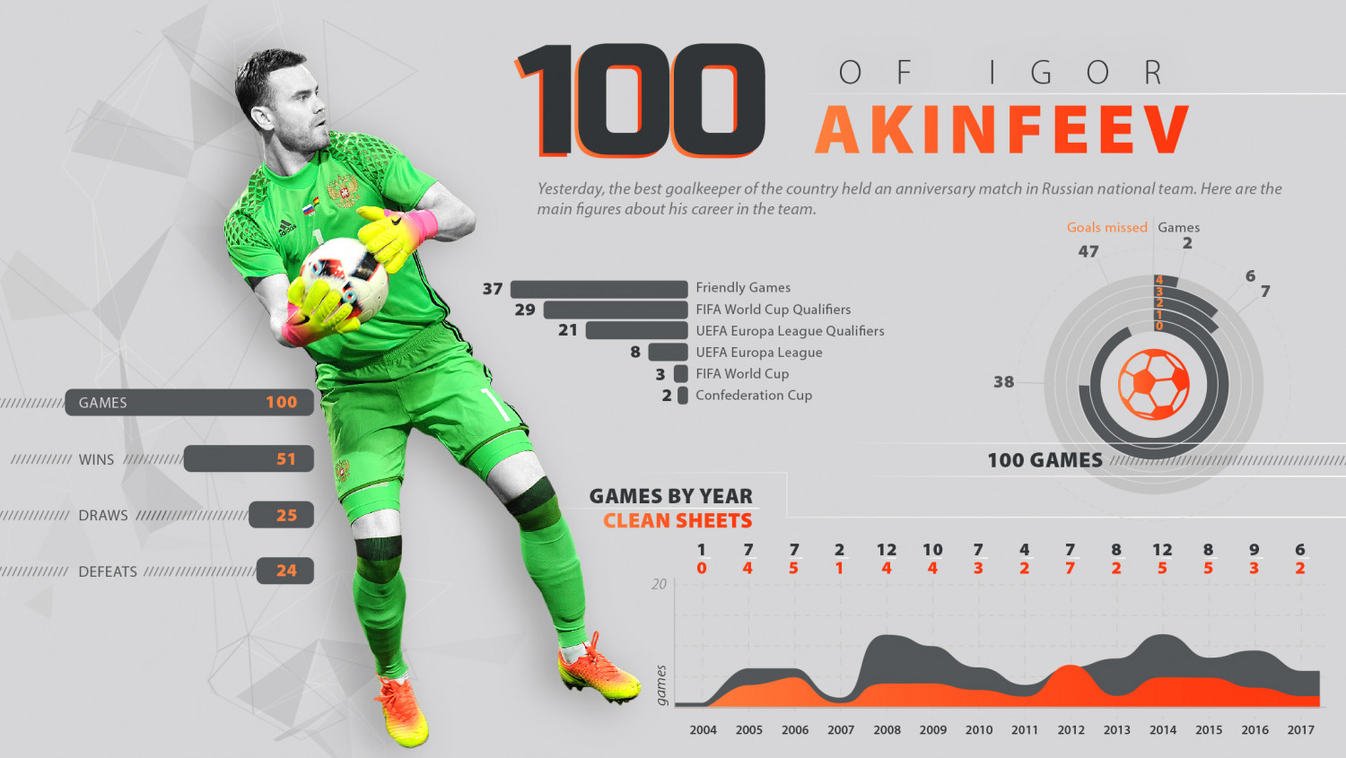 100 games of a goalkeeper Igor Akinfeev Infographic