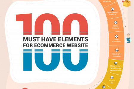 100 Key Elements of a Successful eCommerce Website [Infographic] Infographic