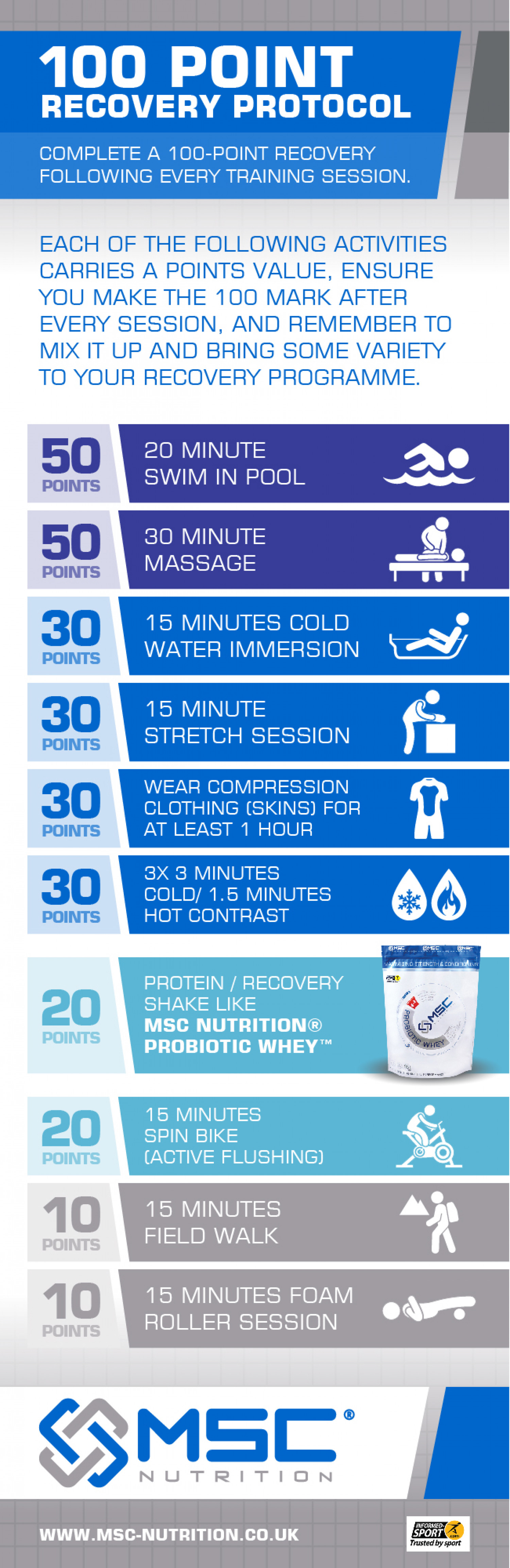 100 Point Recovery Protocol Infographic