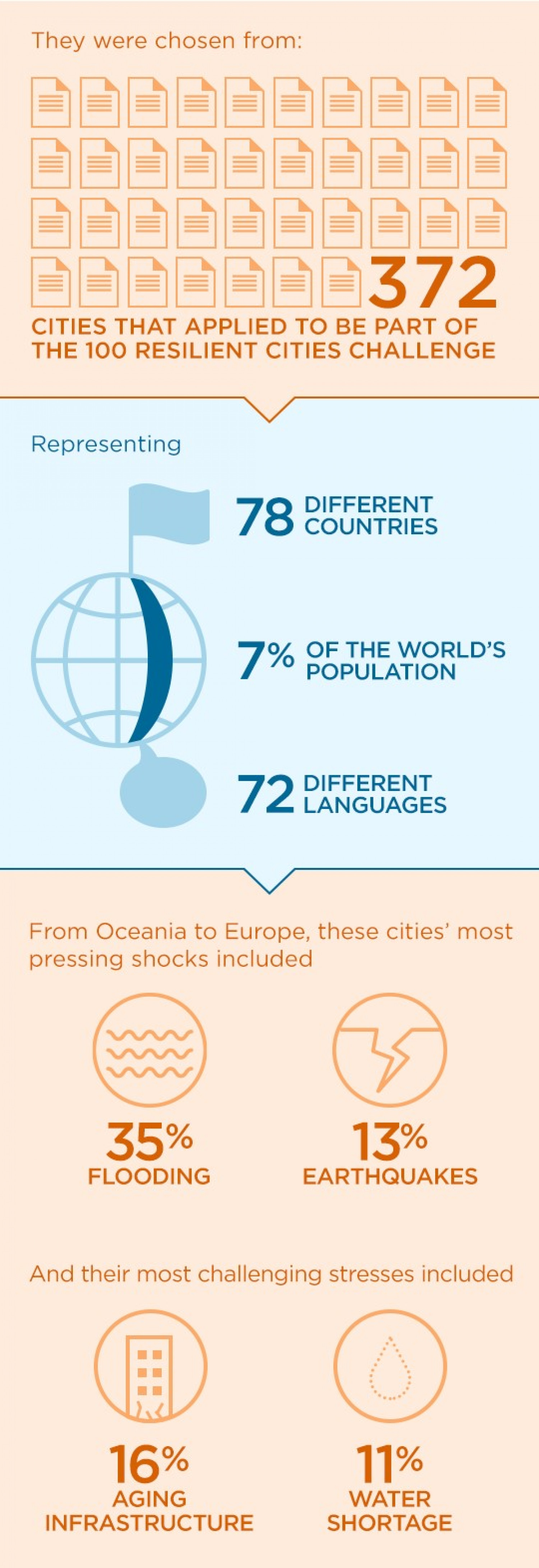 100 Resilient Cities Application Statistics Infographic