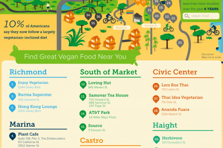 100 Vegan Dishes to Try in San Francisco Infographic