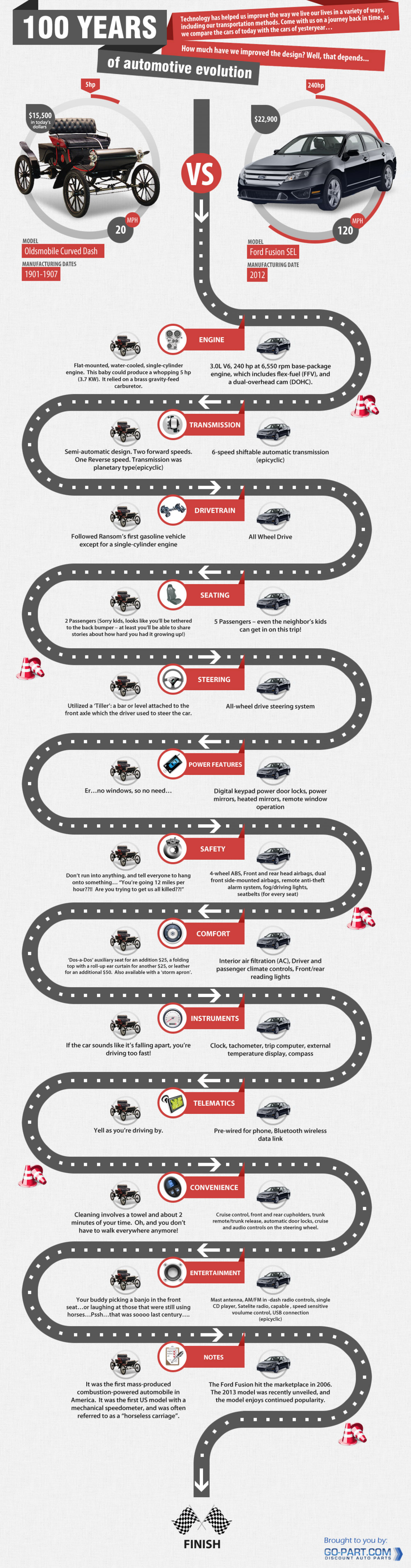 100 Years of Automotive Evolution Infographic