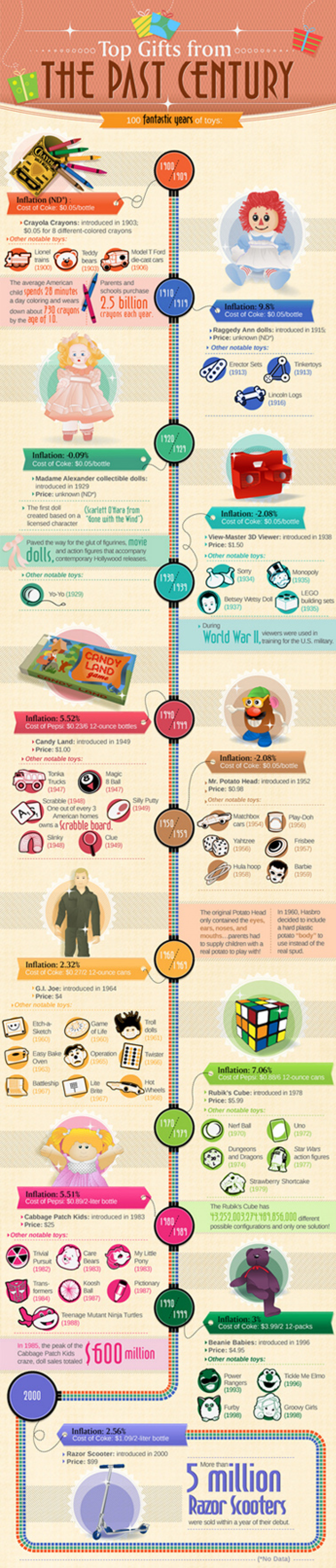 100 Years of Gift Giving Infographic