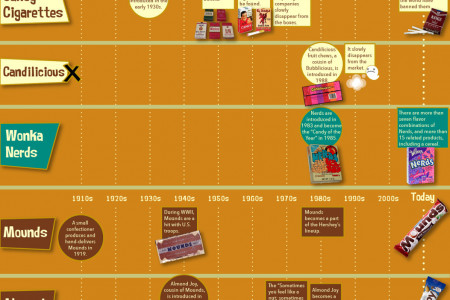 100 Years of Halloween Candy [TIMELINE] Infographic