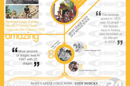 100 years of the Tour De France - fun facts Infographic