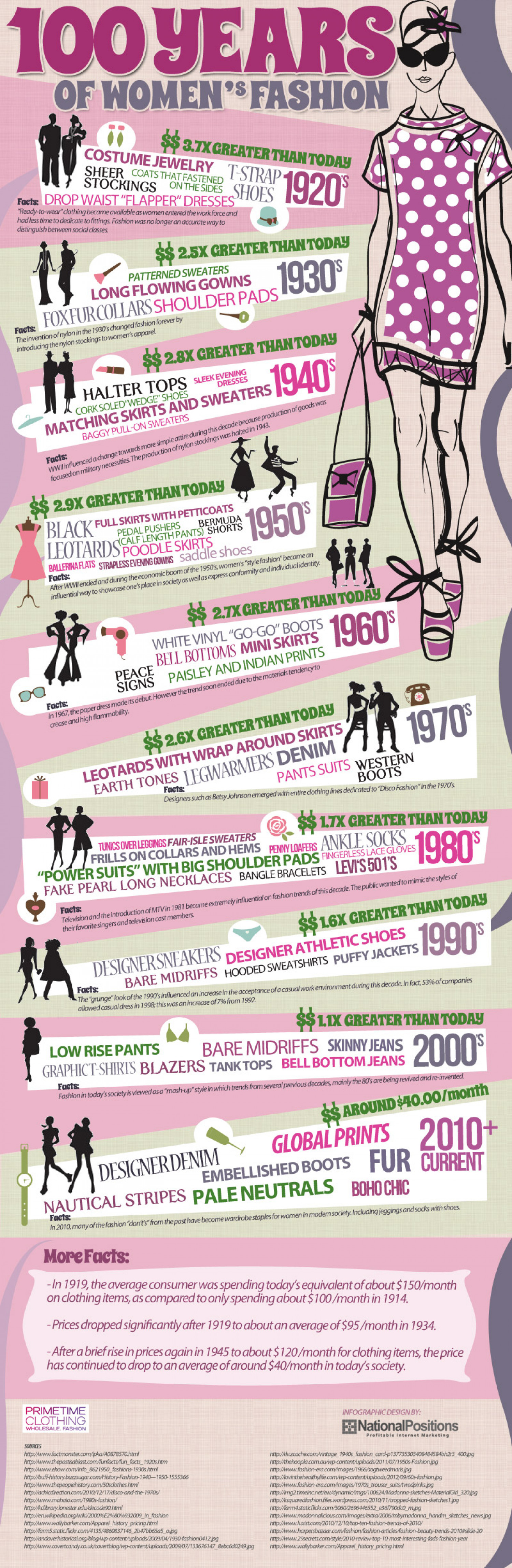 100 Years of Women's Fashion Infographic