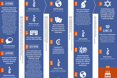 100 Years Of Youth Unlimited Infographic