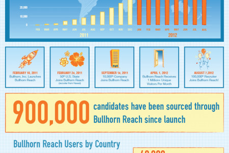 100,000 Users Infographic