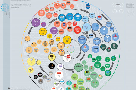100 Websites that Rule the Internet Infographic
