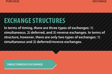 1031 Exchanges By The Numbers Infographic