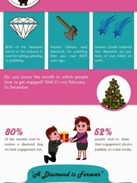 10 Facts About Diamond Engagement Rings Infographic