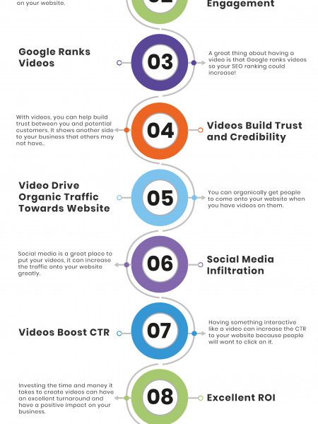 10 Reasons to Use Video Marketing Infographic