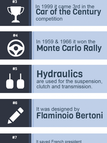 10 Things You Didn't Know About The Citroen DS Infographic