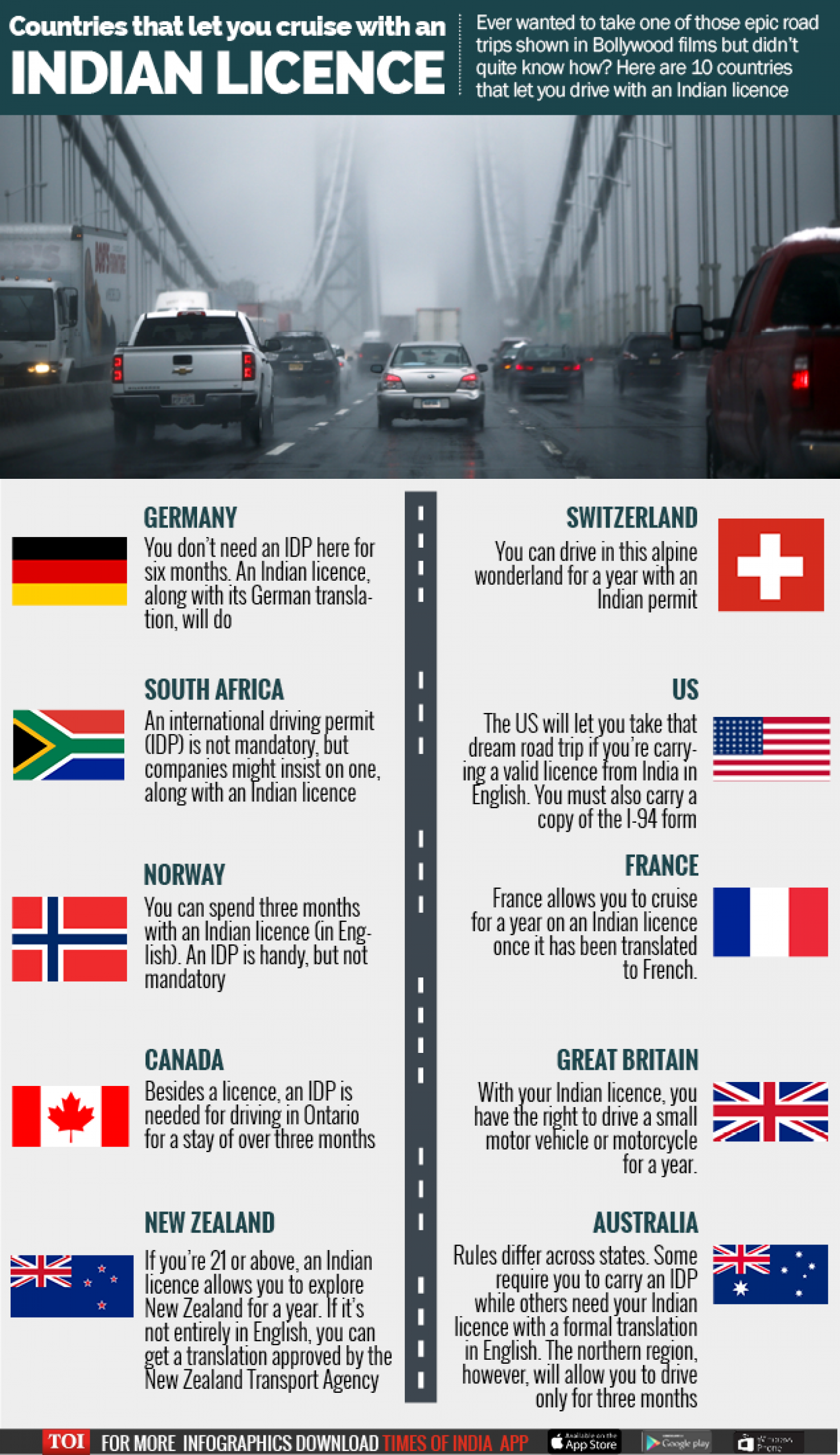10 countries that let you drive with an Indian licence Infographic