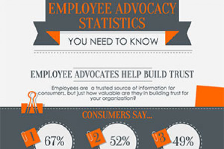 11 Employee Advocacy Statistics You Need to Know [Infographic] Infographic