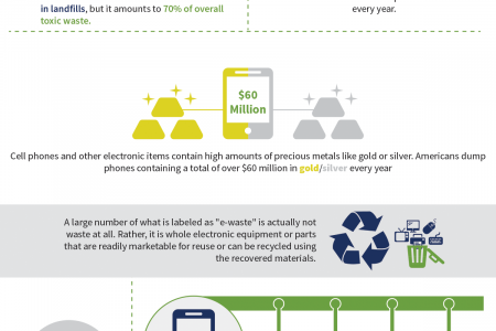 11 Facts About E-Waste Infographic