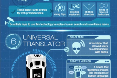 11 Insane Sci-Fi Inventions You Never Knew Existed Infographic
