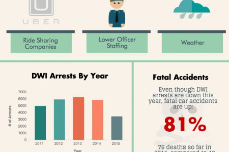 11 Interesting Facts Surrounding Labor Day and Alcohol Infographic