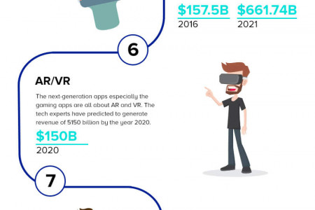 11 Mobile App Trends that will Dominate 2018 Infographic